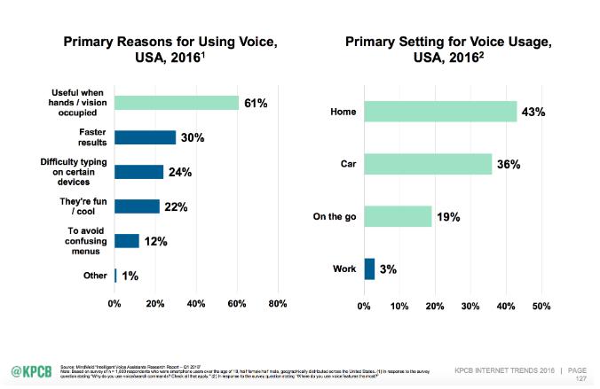 Mensen gebruiken Voice-First Devices voor allerlei toepassingen