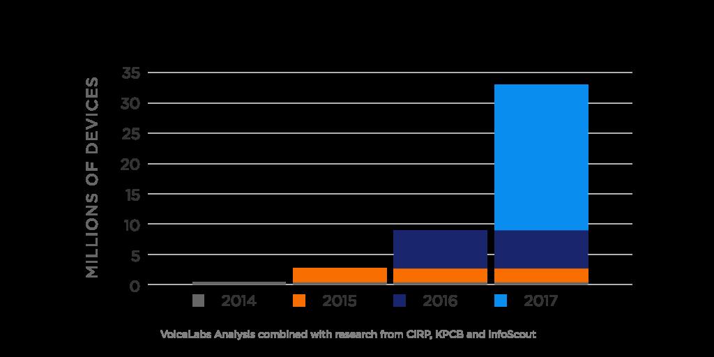 De toename in Voice-First toestellen stijgt significant tussen 2015 en 2017