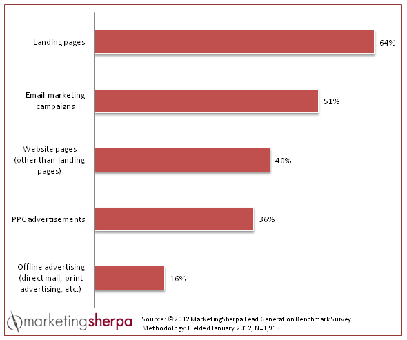 Landingspagina conversie vs email marketing